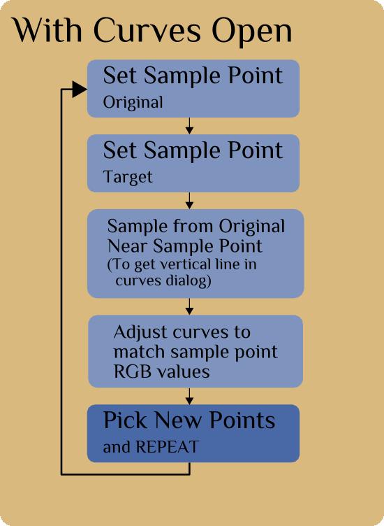 Iterative flowchart