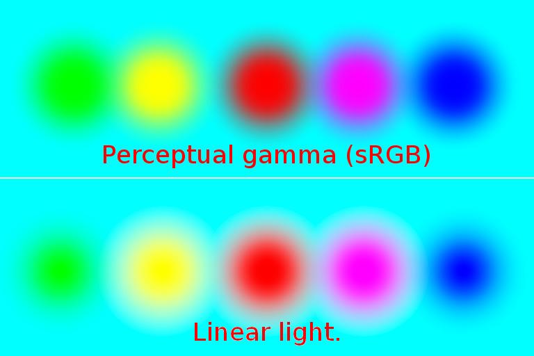 normal-blend-perceptual-vs-linear-cyan-background
