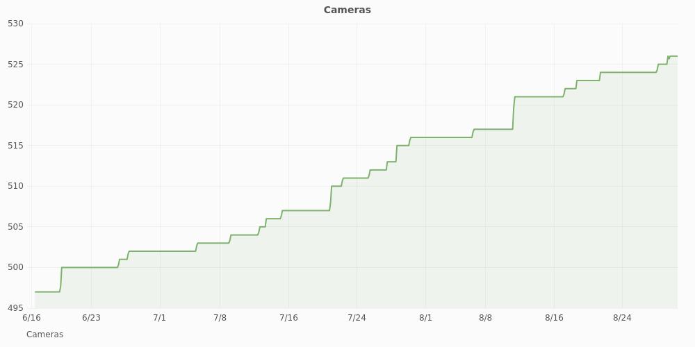 RPU cameras graph