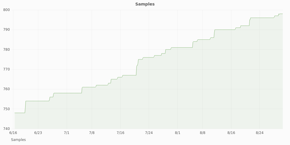 RPU samples graph